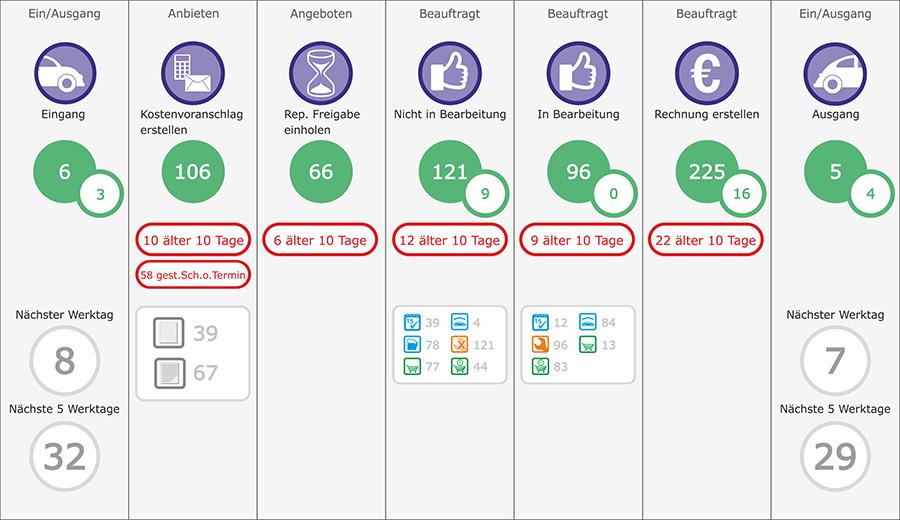 Verschaffen Sie sich Durchblick im Datendschungel
